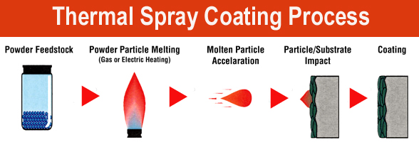 Thermal Coating Process